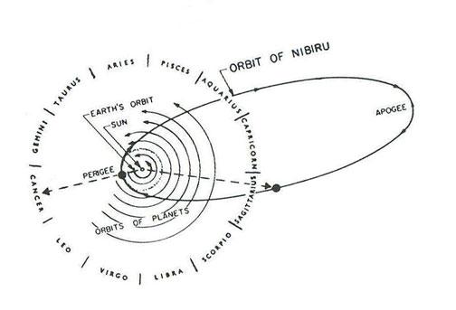 Sitchin sokáig elhitette az emberekkel, hogy közeleg a 12. bolygó, a Nibiru.