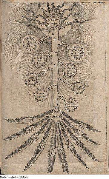 A Kabbala a Teremtést fogalmát kettős értelemben használja.