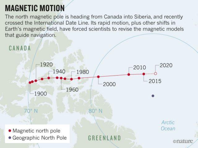 Elképesztő mozgásokat produkál a Föld északi mágneses pólusa, és a tudósok nem értik, miért