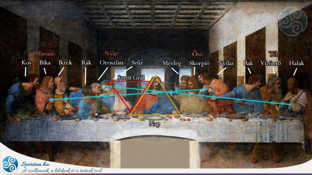 13 titok és kevéssé ismert tény da Vinci Az Utolsó Vacsora festményéről - még Jézus felesége, gyermeke és egy zene kottája is!
