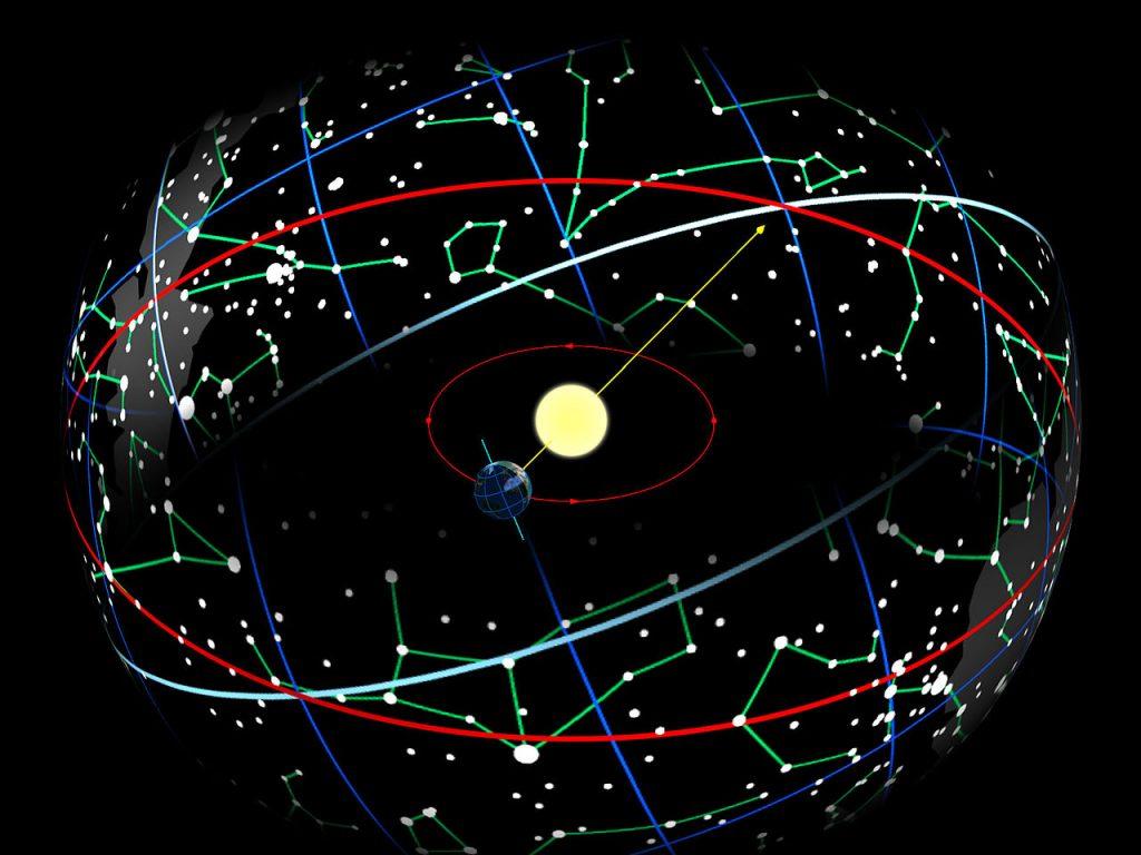 Az ekliptika pályája és a csillagjegyek