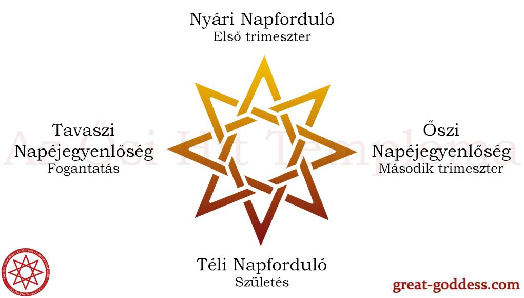 Téli napforduló az Ősvallásban: Karácsony, Karacsúny, A Fény ősi ünnepe, a bizonyossá vált újraszületésé