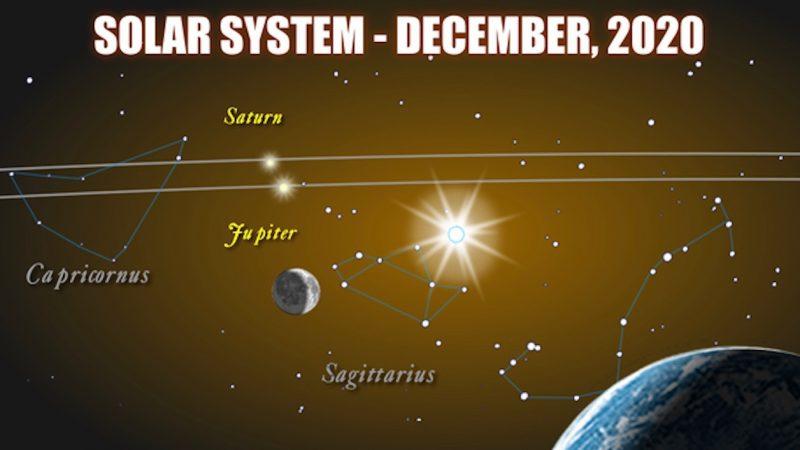 A konkrét esemény egyik leginkább lehetséges időpontja 2020. december 21